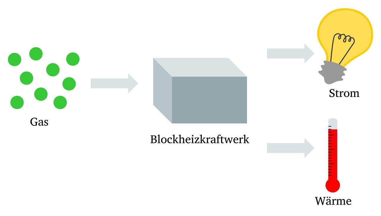 Blockheizkraftwerke - Strom und Wärmegewinnung - Ackmann Heizung und ...